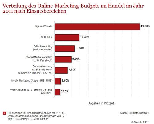 Online-Marketing Budgets Verteilung