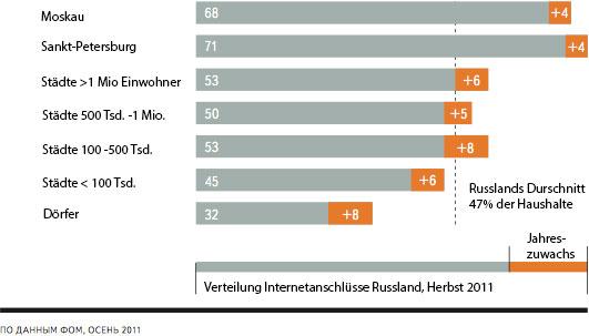 Verteilung der Internetanschluesse in Russland 2011