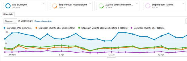Anteil mobiler Geräte mit Google Analytics feststellen. Schritt 3