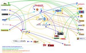 Beziehungsgeflecht Suchmaschinen Dienste 2004