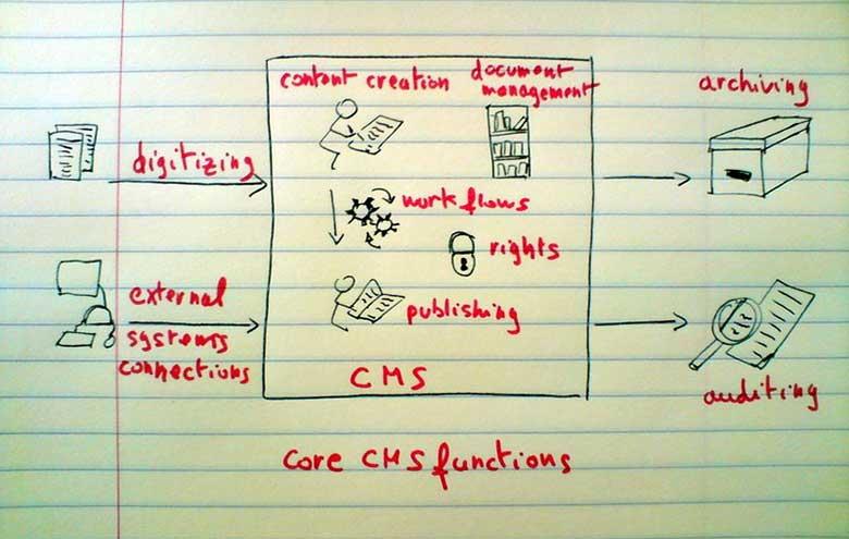 CMS Funktionen