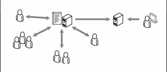 CMS Funktionsweise schematisch
