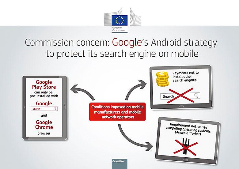 Google Android Wettbewerbsverstoß