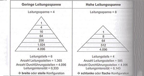 Abb. 17. Leitungsspanne, Leitungstiefe, Leitungsintensität. Quelle: Schulte-Zurhausen. M: Organisation – 5., überarb. und akt. Aufl. – München, 2010, S.246