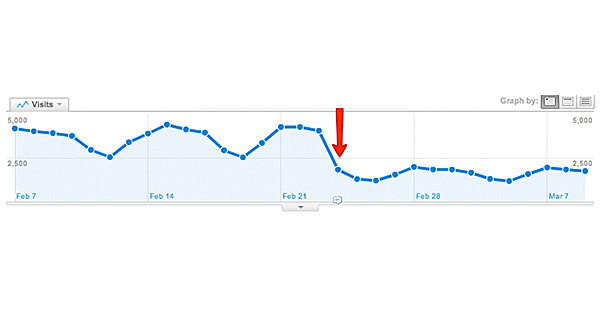 Panda Sanktionen in Google Analytics