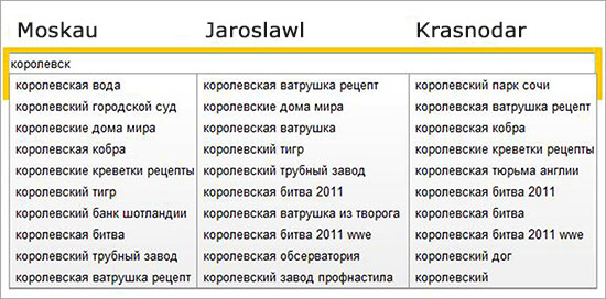 Regionale Yandex Suggests