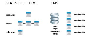 Statisches HTML vs. CMS Technik