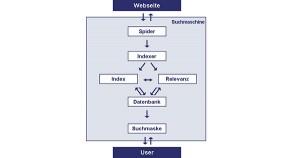 Funktionsweise der Suchmaschinen