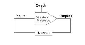 Abb. 15. Unternehmen. Quelle: Schulte-Zurhausen. M: Organisation – 5., S.36