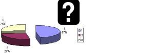 Usability Test Auswertung