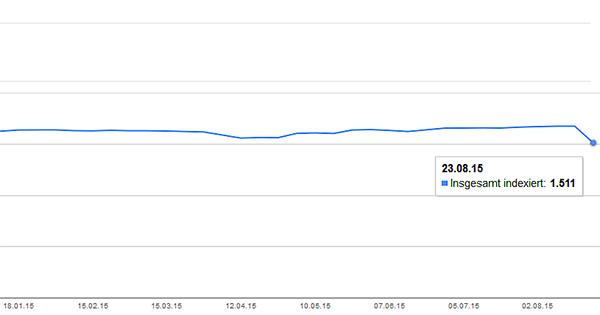 Google Webmaster Tools. Indexierungsstatus