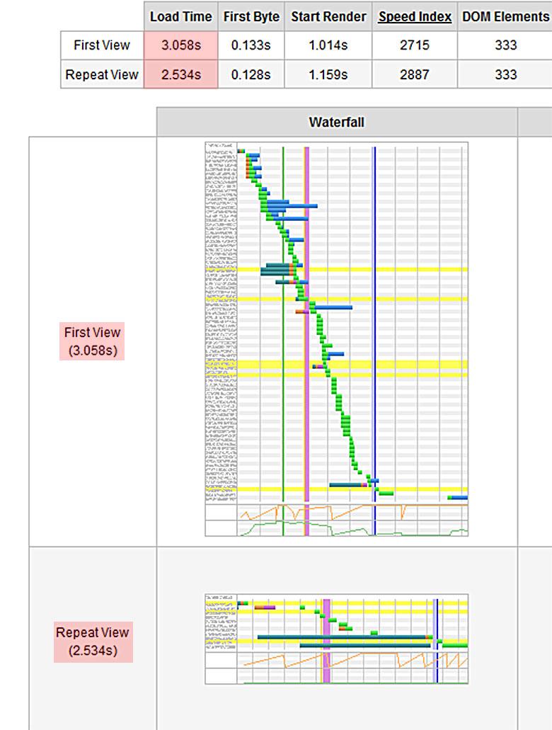 Webpagetest Diagramm-01