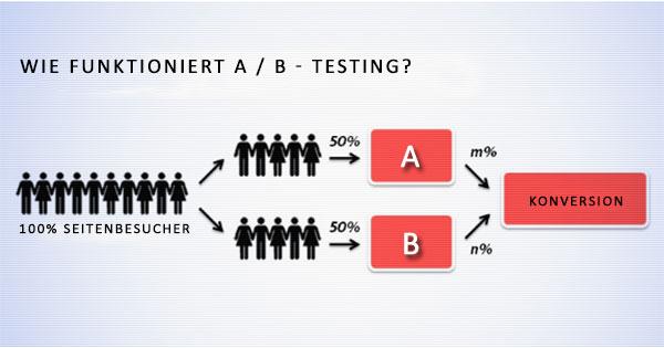 Wie funktioniert A/B-Testing