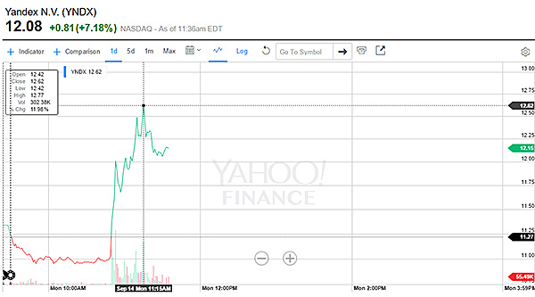 Yandex Aktienkurs